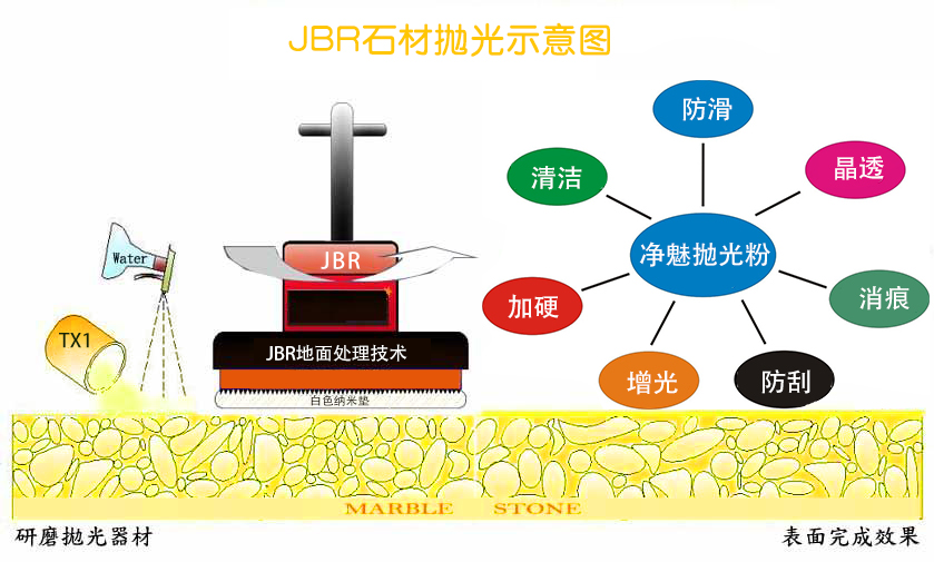 JBR石材护理应用技术
